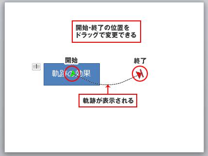 PowerPoint軌跡のアニメーション