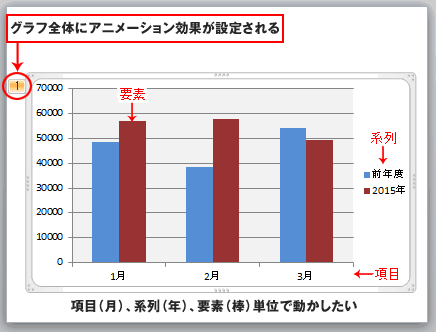 PowerPointグラフのアニメーション