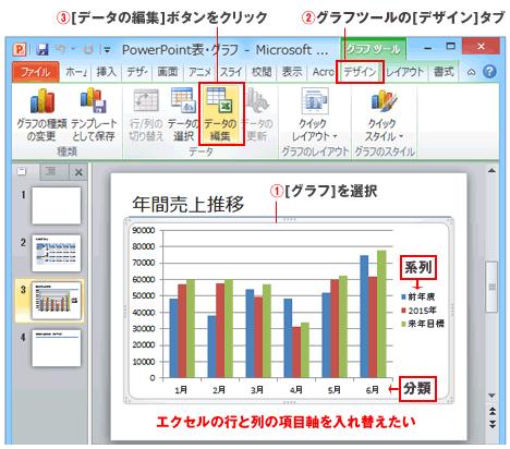 PowerPointグラフの縦軸と横軸