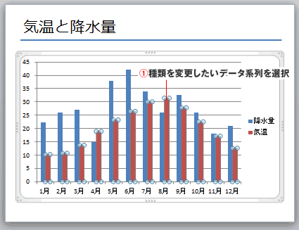 PowerPointで複合グラフの作成