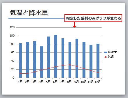 パワーポイント棒グラフと折れ線グラフ