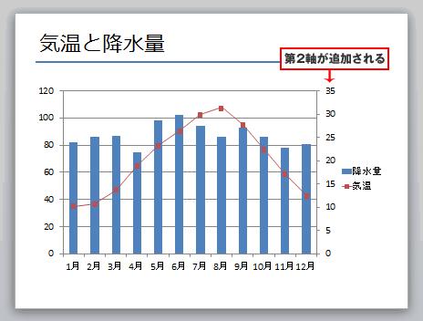 PowerPoint2軸のグラフ