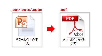 パワーポイントのpdf変換