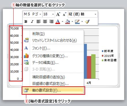 PowerPointグラフ軸の単位表示