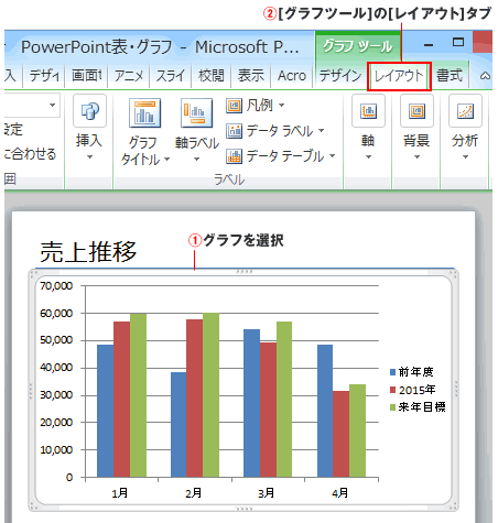 PowerPointでグラフの選択