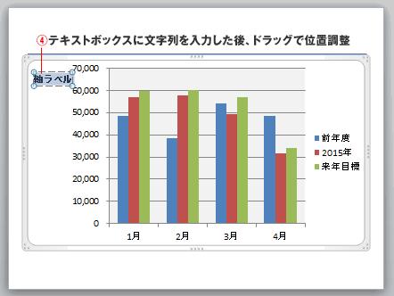 PowerPointのグラフ軸に文字の追加