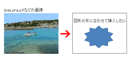 PowerPointで図形と画像ファイル